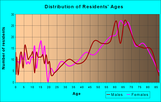 Age and Sex of Residents in zip code 56442