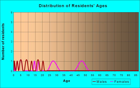 Age and Sex of Residents in zip code 56456