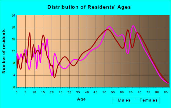 Age and Sex of Residents in zip code 56465