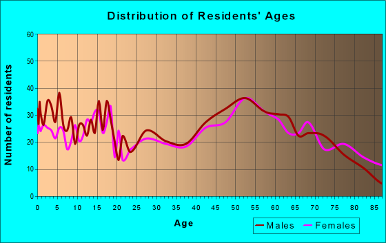 Age and Sex of Residents in zip code 56474
