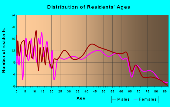 Age and Sex of Residents in zip code 56475