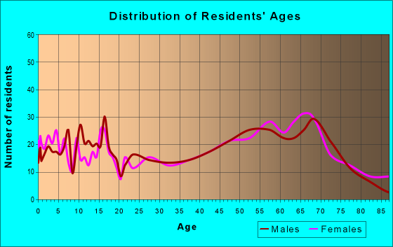 Age and Sex of Residents in zip code 56484