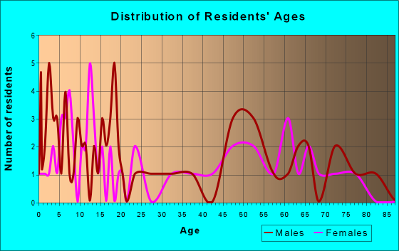 Age and Sex of Residents in zip code 56516