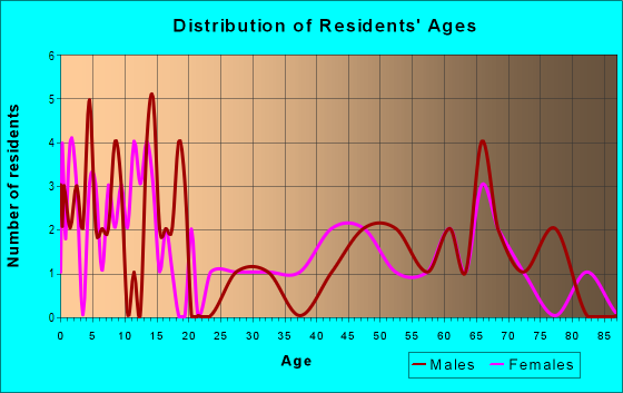 Age and Sex of Residents in zip code 56519