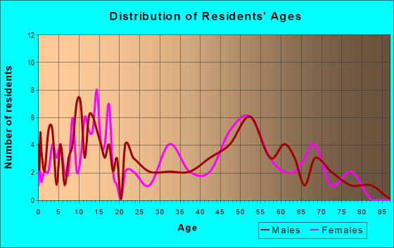 Age and Sex of Residents in zip code 56522