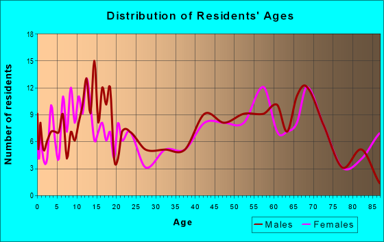 Age and Sex of Residents in zip code 56535