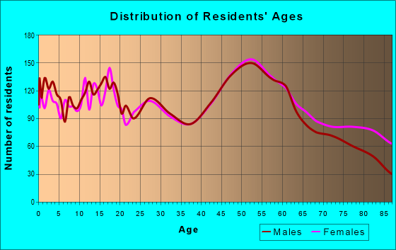 Age and Sex of Residents in zip code 56537