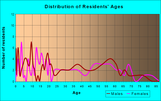 Age and Sex of Residents in zip code 56550
