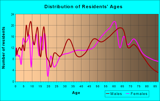 Age and Sex of Residents in zip code 56551