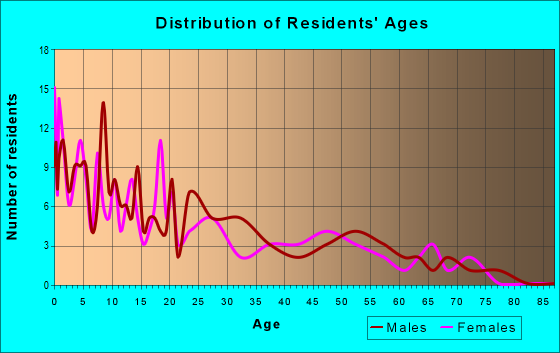 Age and Sex of Residents in zip code 56566