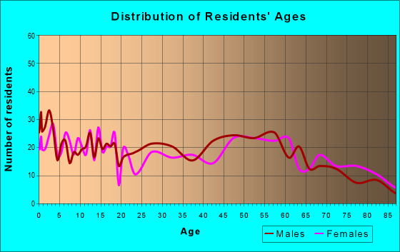 Age and Sex of Residents in zip code 56567
