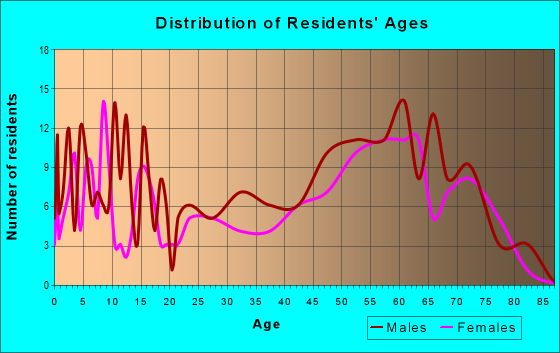 Age and Sex of Residents in zip code 56570