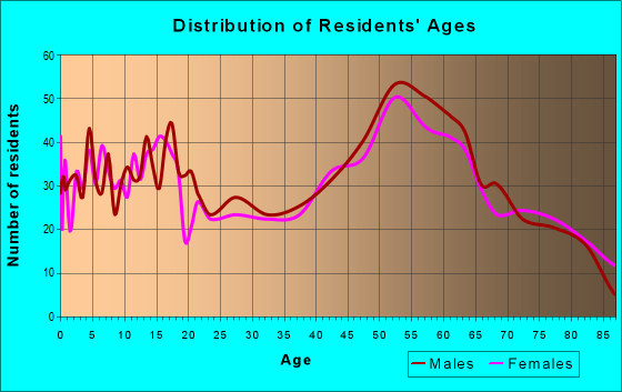 Age and Sex of Residents in zip code 56572