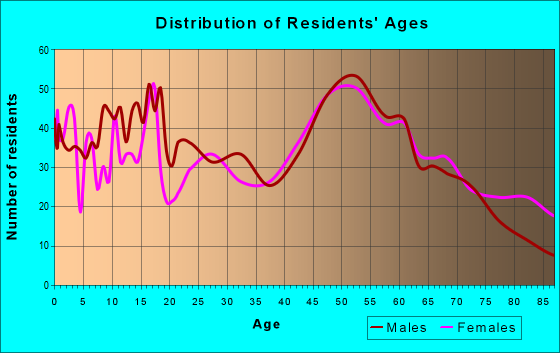 Age and Sex of Residents in zip code 56573