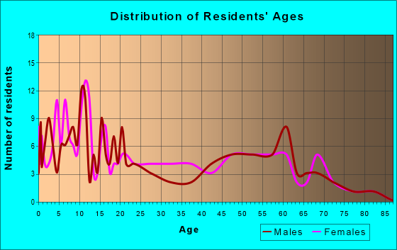 Age and Sex of Residents in zip code 56575