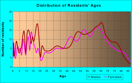Age and Sex of Residents in zip code 56586