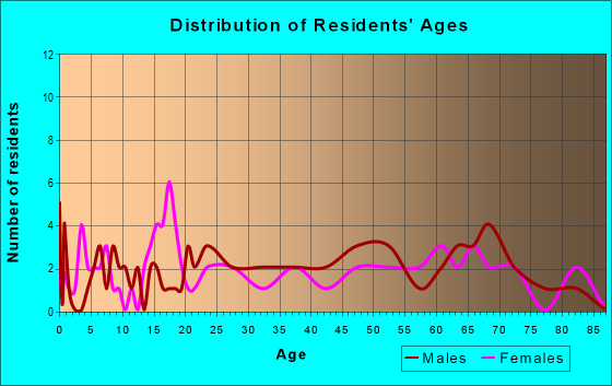 Age and Sex of Residents in zip code 56590