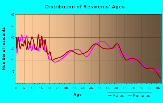 Age and Sex of Residents in zip code 56621