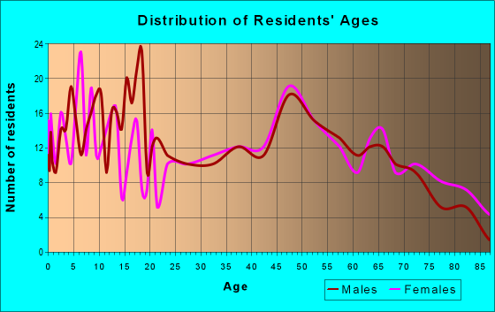 Age and Sex of Residents in zip code 56630