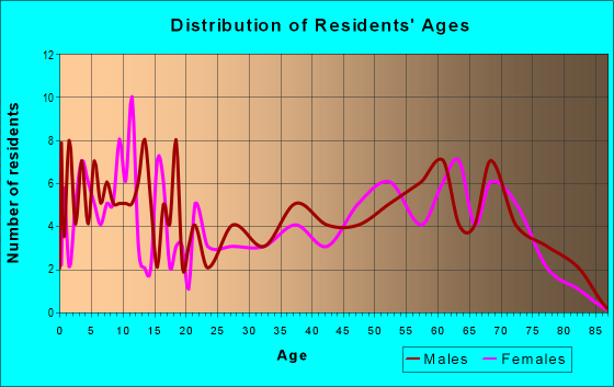 Age and Sex of Residents in zip code 56644