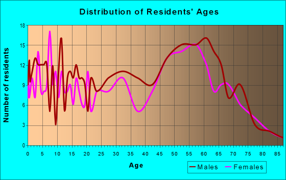 Age and Sex of Residents in zip code 56676