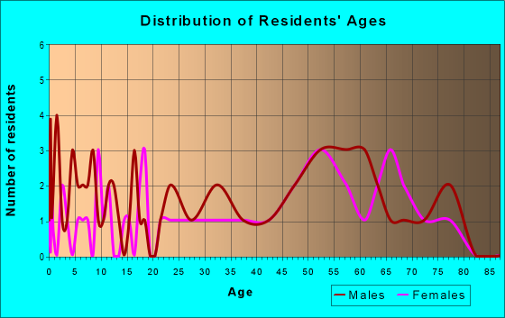 Age and Sex of Residents in zip code 56684