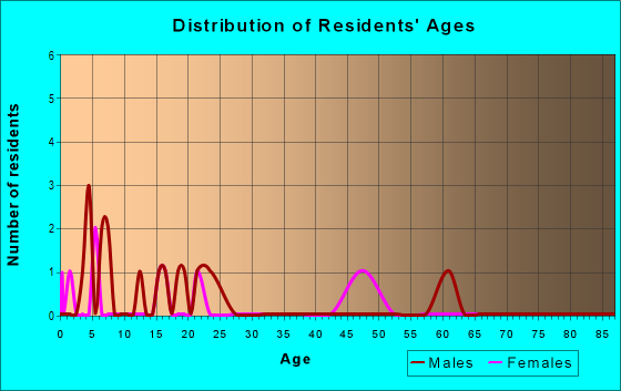 Age and Sex of Residents in zip code 56687