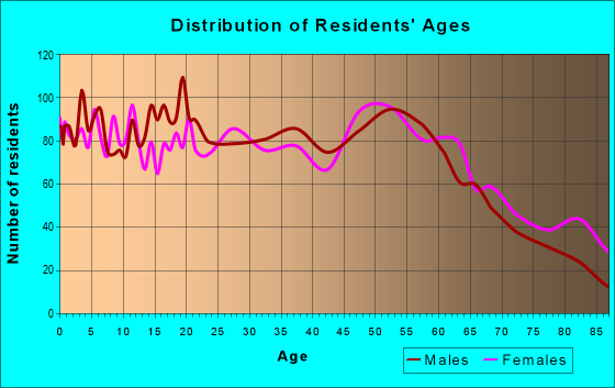 Age and Sex of Residents in zip code 56701