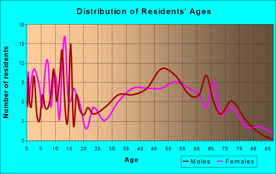 Age and Sex of Residents in zip code 56714