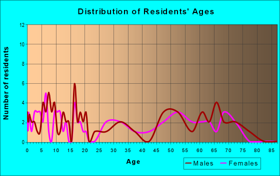 Age and Sex of Residents in zip code 56715
