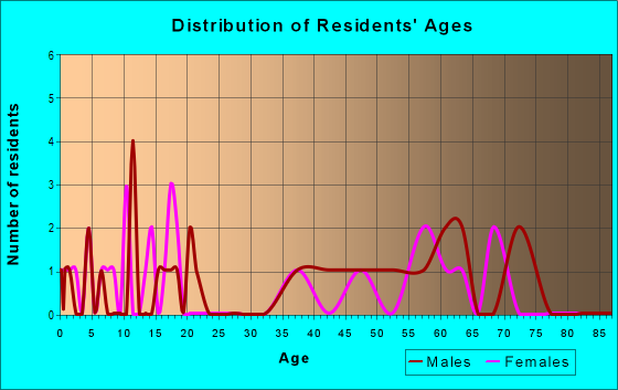 Age and Sex of Residents in zip code 56724