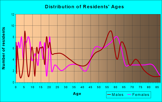 Age and Sex of Residents in zip code 56735