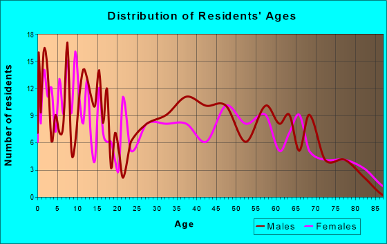 Age and Sex of Residents in zip code 56738