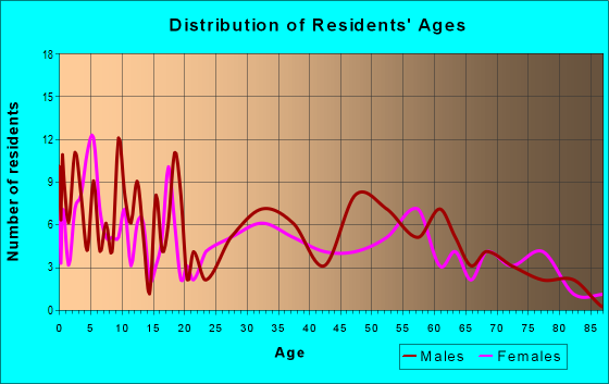 Age and Sex of Residents in zip code 56742