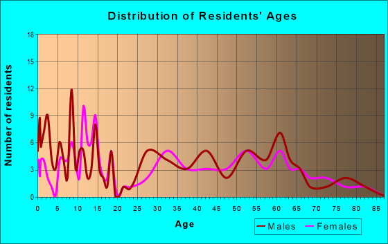 Age and Sex of Residents in zip code 56748