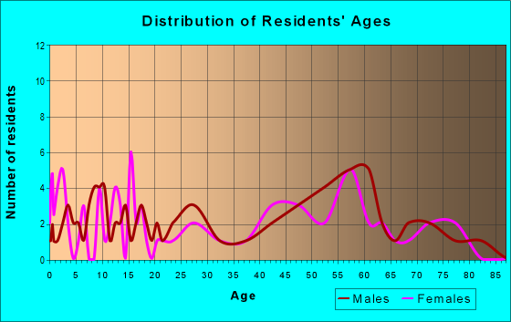 Age and Sex of Residents in zip code 56758