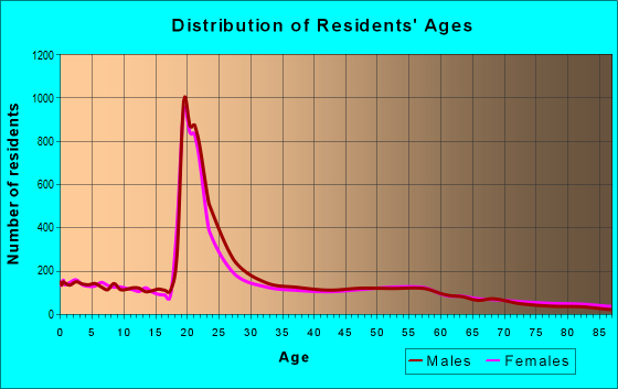 Age and Sex of Residents in zip code 57006