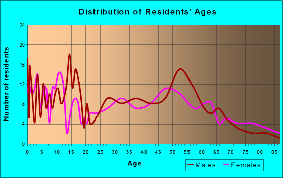 Age and Sex of Residents in zip code 57018