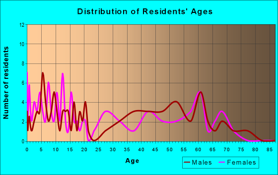 Age and Sex of Residents in zip code 57024