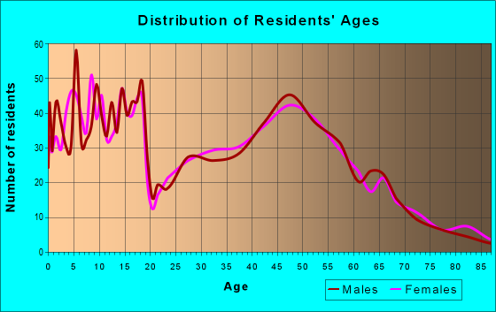 Age and Sex of Residents in zip code 57033