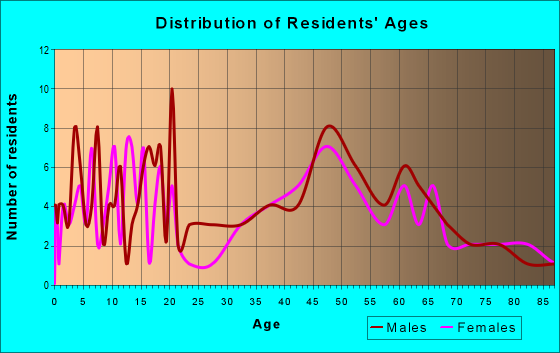 Age and Sex of Residents in zip code 57034