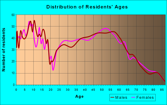 Age and Sex of Residents in zip code 57049