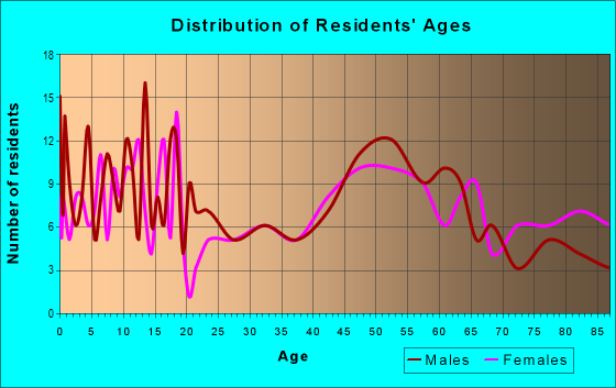 Age and Sex of Residents in zip code 57070