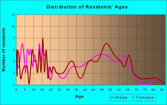 Age and Sex of Residents in zip code 57072
