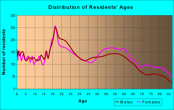 Age and Sex of Residents in zip code 57105