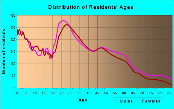 Age and Sex of Residents in zip code 57106