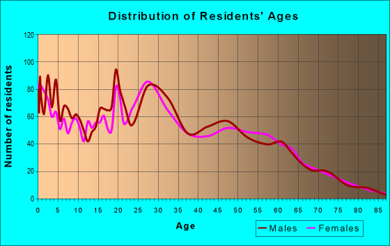 Age and Sex of Residents in zip code 57107
