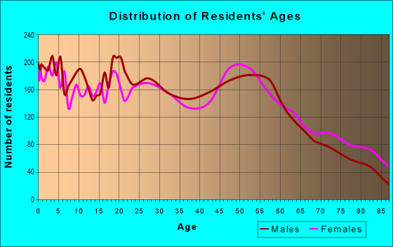 Age and Sex of Residents in zip code 57201