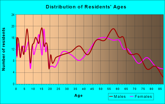 Age and Sex of Residents in zip code 57212