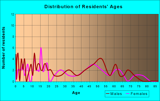 Age and Sex of Residents in zip code 57218